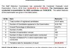 ssc cgl mains exam dates 2018